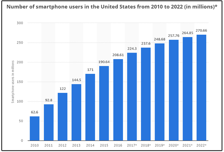 Smartphone Users in USA